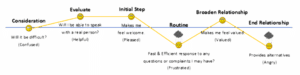 Customer-journey-slifeline