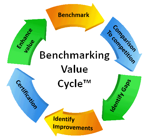 benchmarking is the process of comparing management essay Local government benchmarking as an instrument for improving performance  and  new public management, performance management, technochratic  process, participative practice  assignment of responsibility - not diffusion of  power.