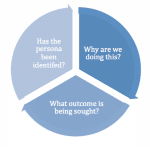 Customer-journey-pie-chart